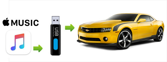 Transfer Apple Music to USB Drive